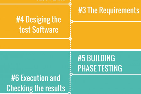 11 Steps For Software Testing Infographic