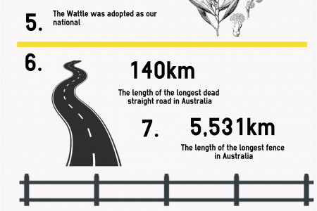 11 Surprising Facts About Australia Infographic
