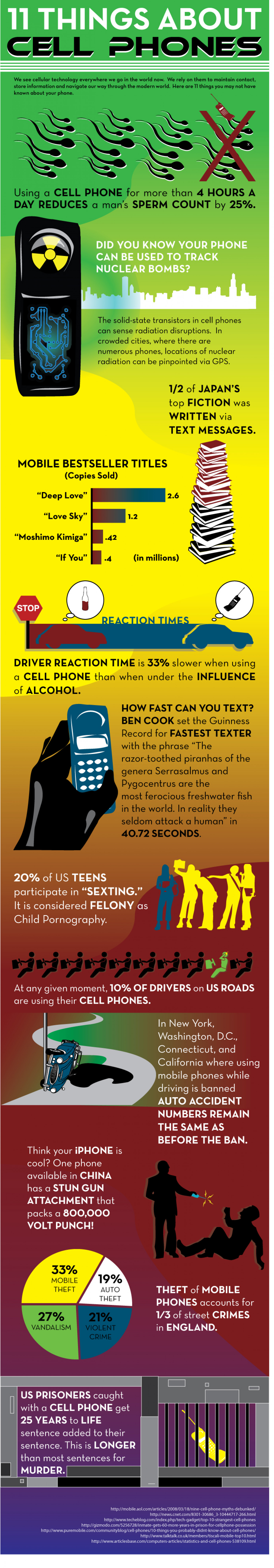11 Things About Cell Phones Infographic