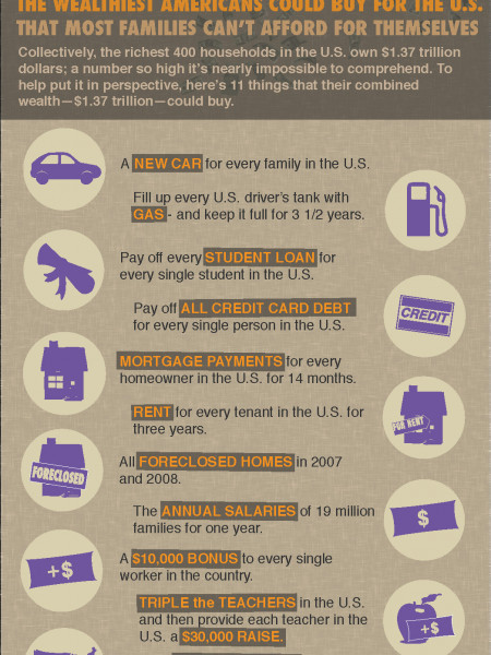 11 Things the Wealthiest Americans Can Buy for the U.S  Infographic