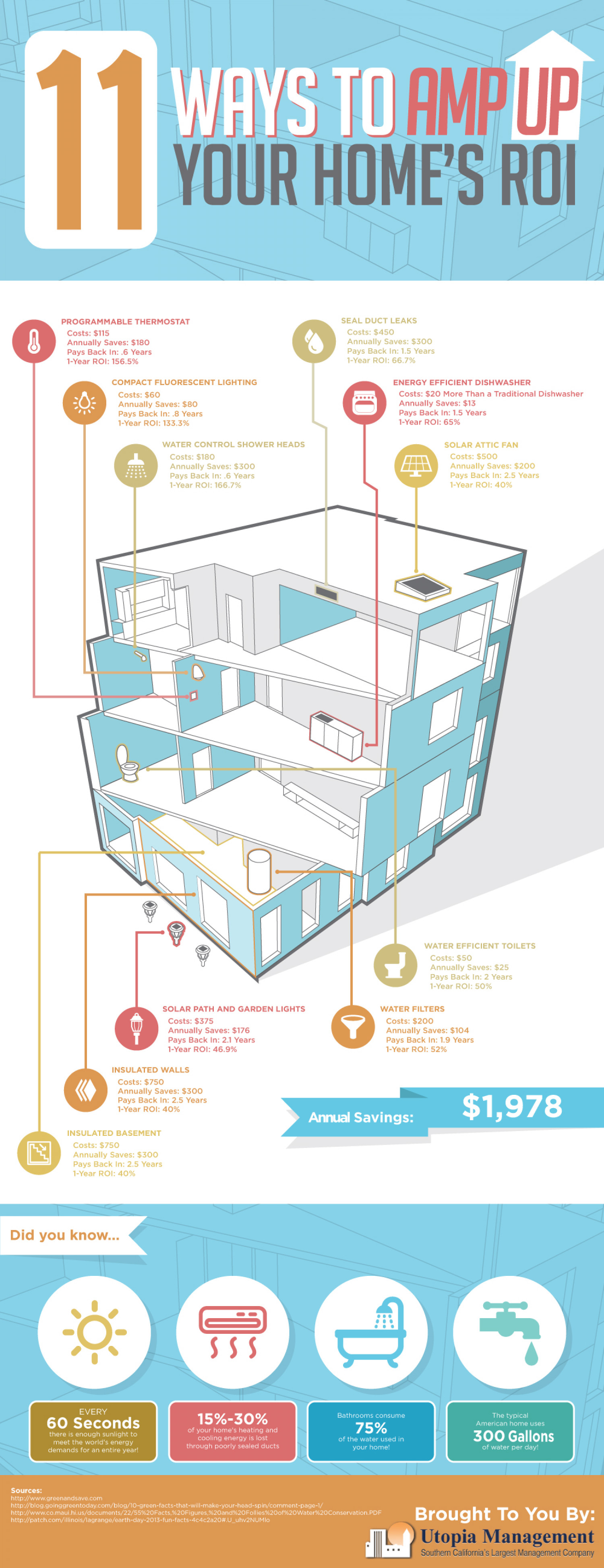 11 Ways to Amp up Your Homes ROI Infographic