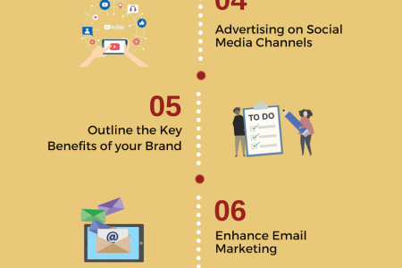 11 Ways to do Branding for eCommerce Business Infographic