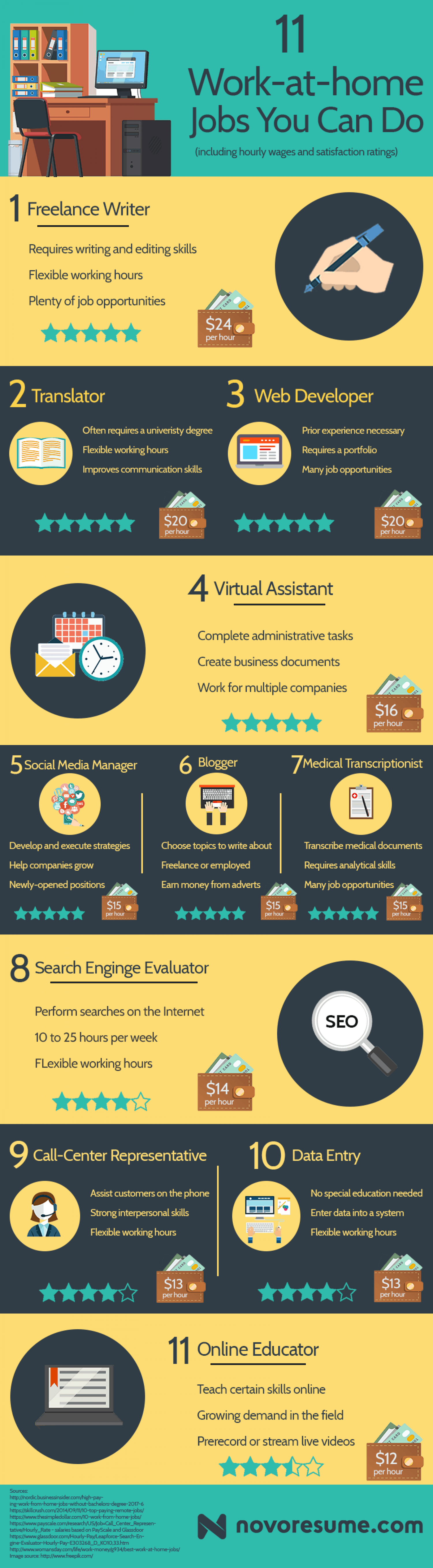 11 Work from Home Jobs You Can Do Infographic