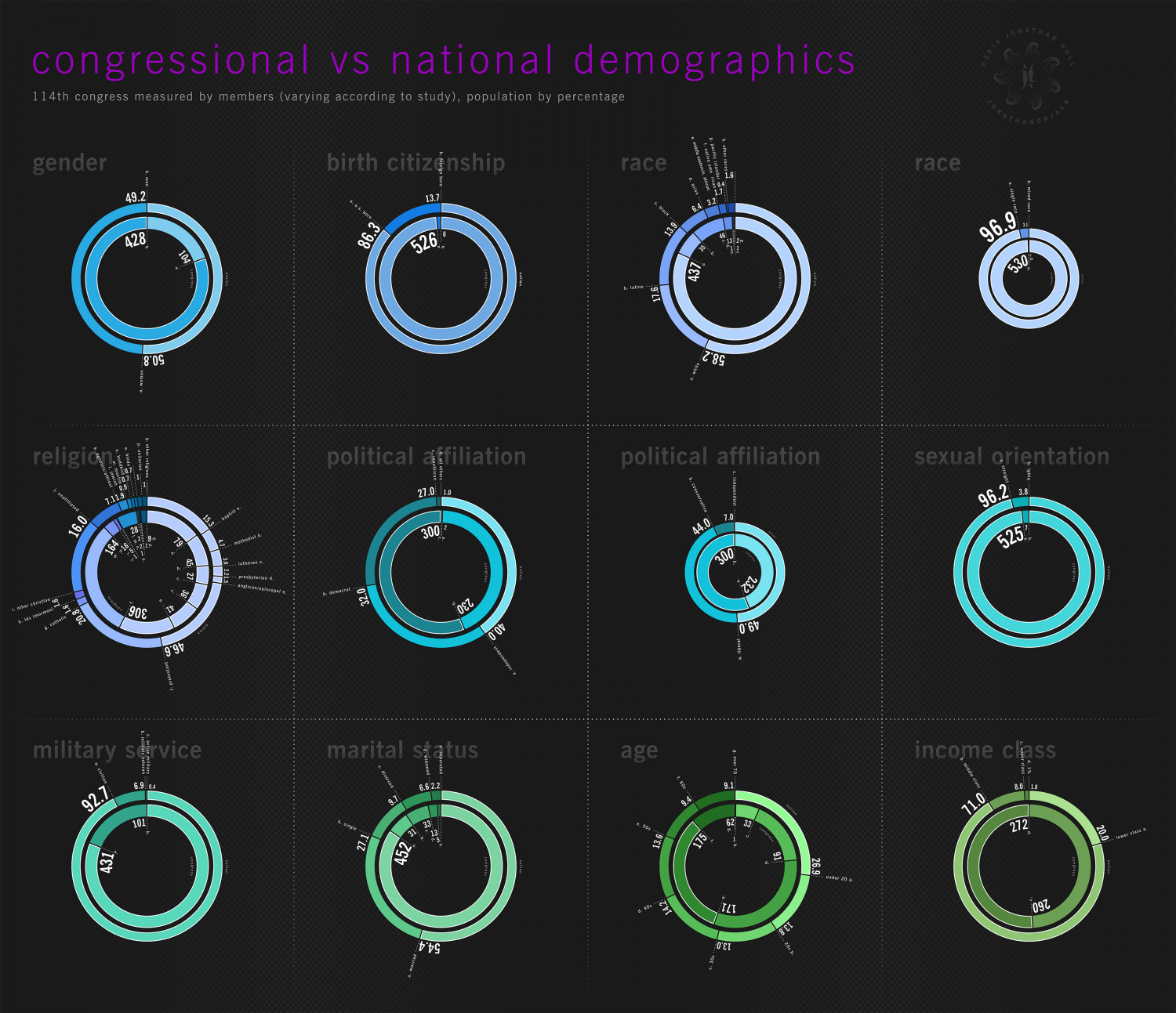 114th Congress vs National Demographics Infographic