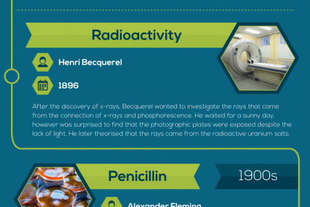12 Amazing Accidental Medical Discoveries Infographic