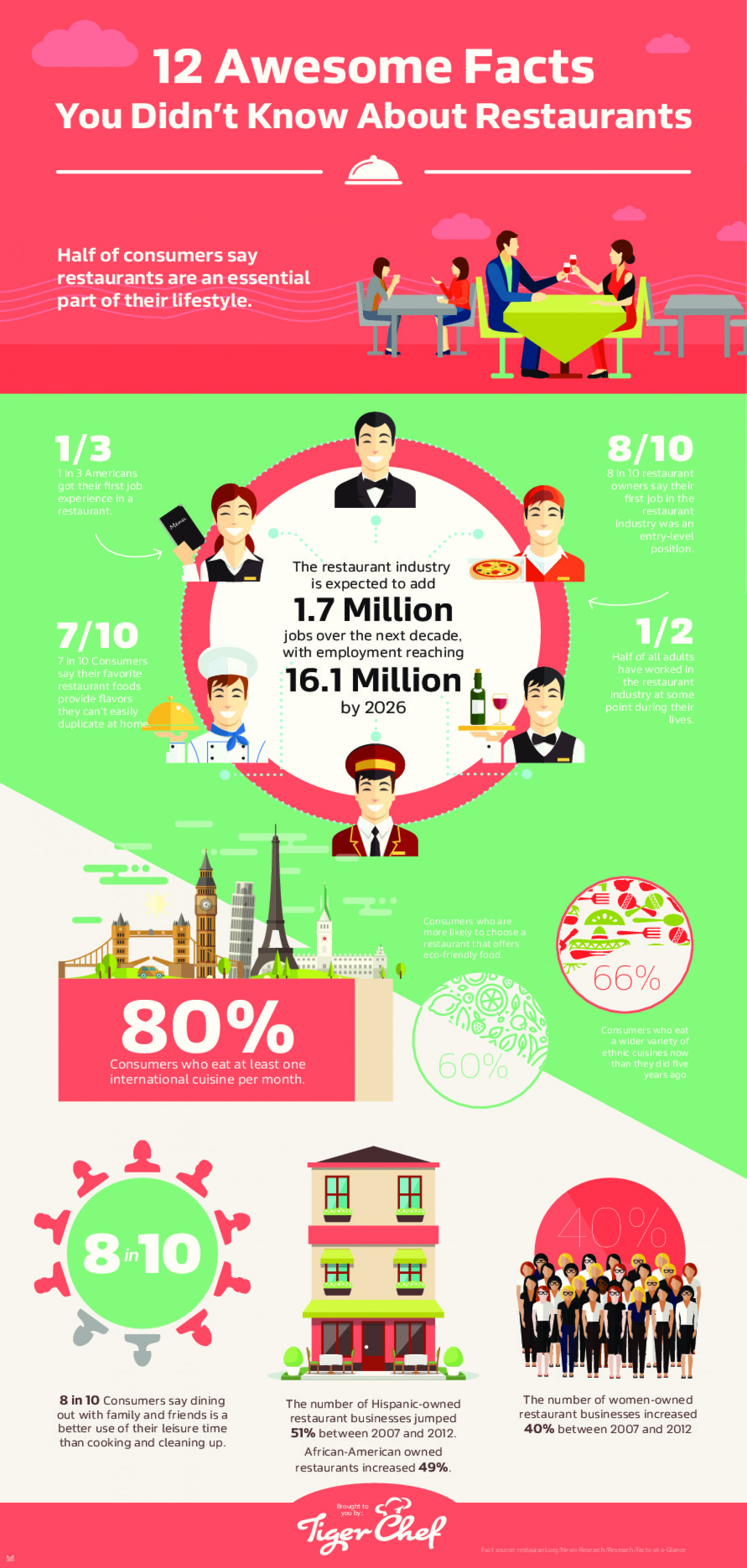 12 Awesome Facts You Didn't Know About Restaurants Infographic