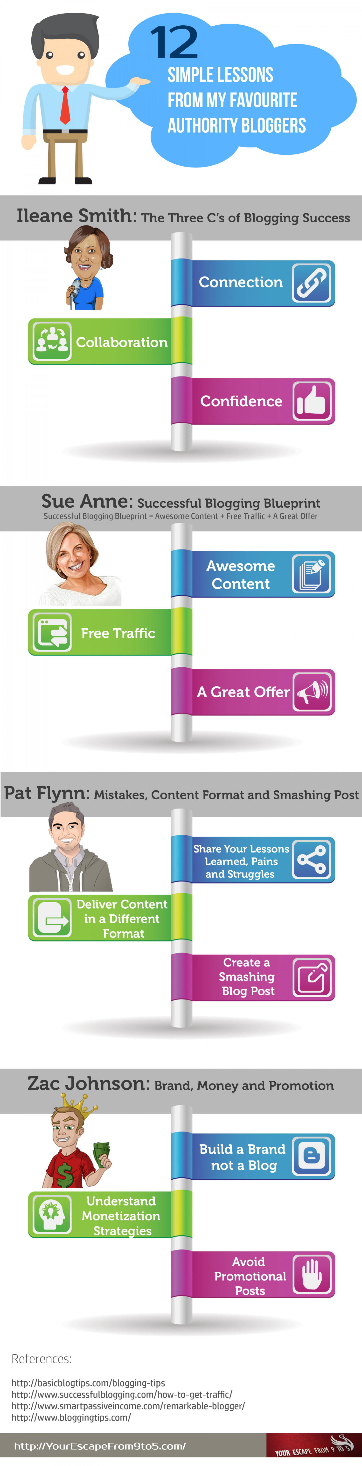 12 Blogging Lessons from my Favourite Authority Bloggers – INFOGRAPHIC Infographic