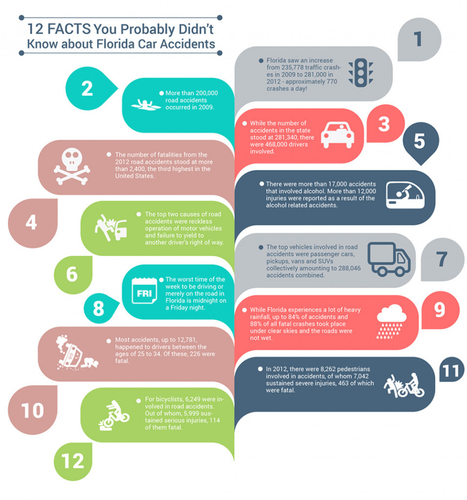 12 Facts You Probably Didn't Know about Florida Car Accidents Infographic