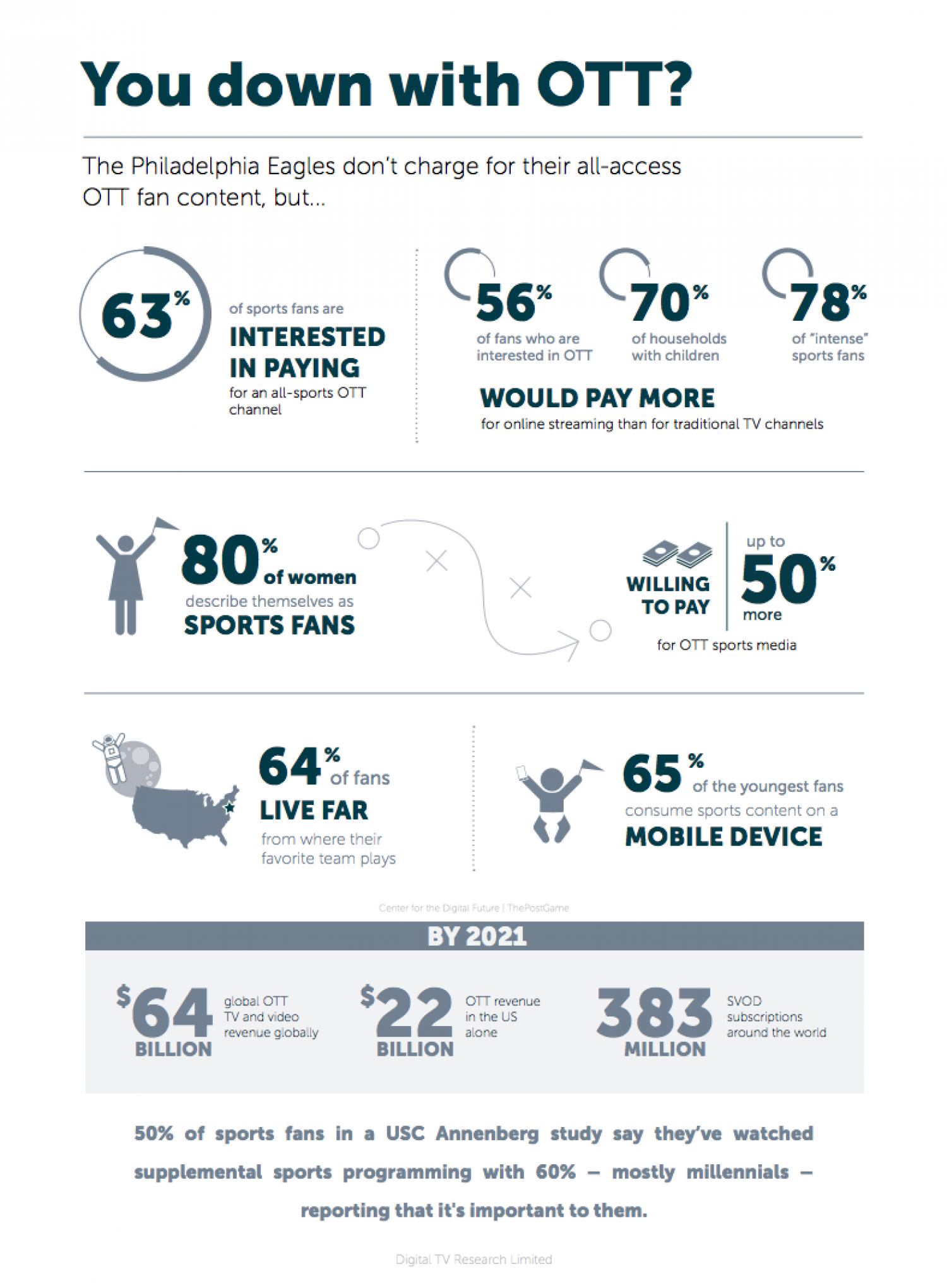 12 Live Streaming Sports Statistics ... Infographic