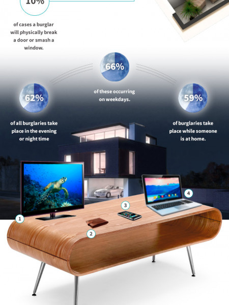 12 minutes to break into your home Infographic