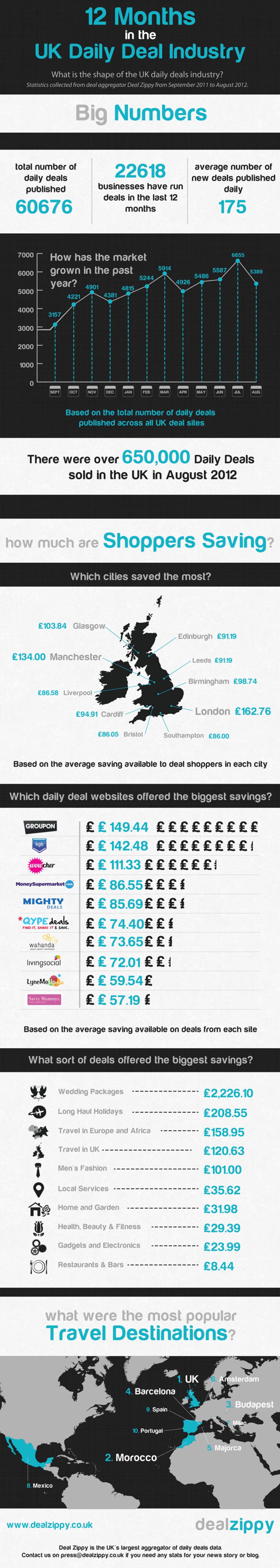 12 Months in the UK Daily Deals Industry Infographic