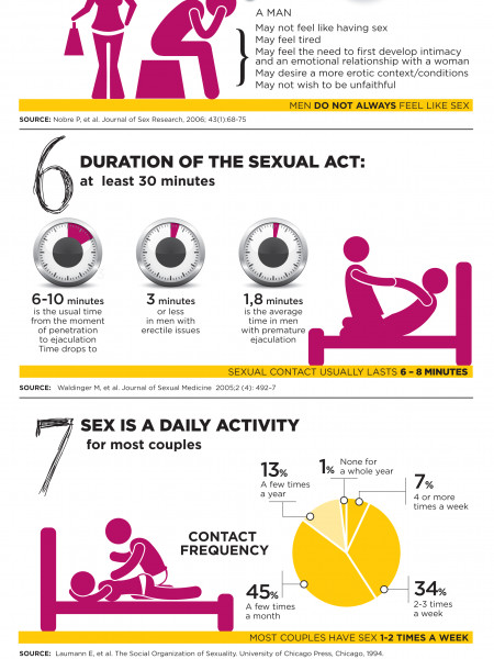 Myths And Facts About Sex 69