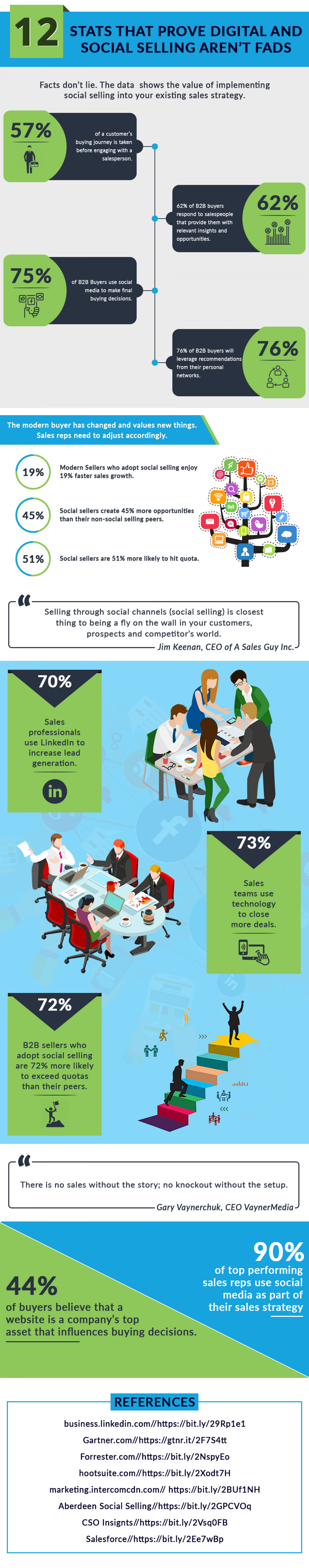 12 Reasons Why Social Selling Is Important For Every Salesperson Infographic