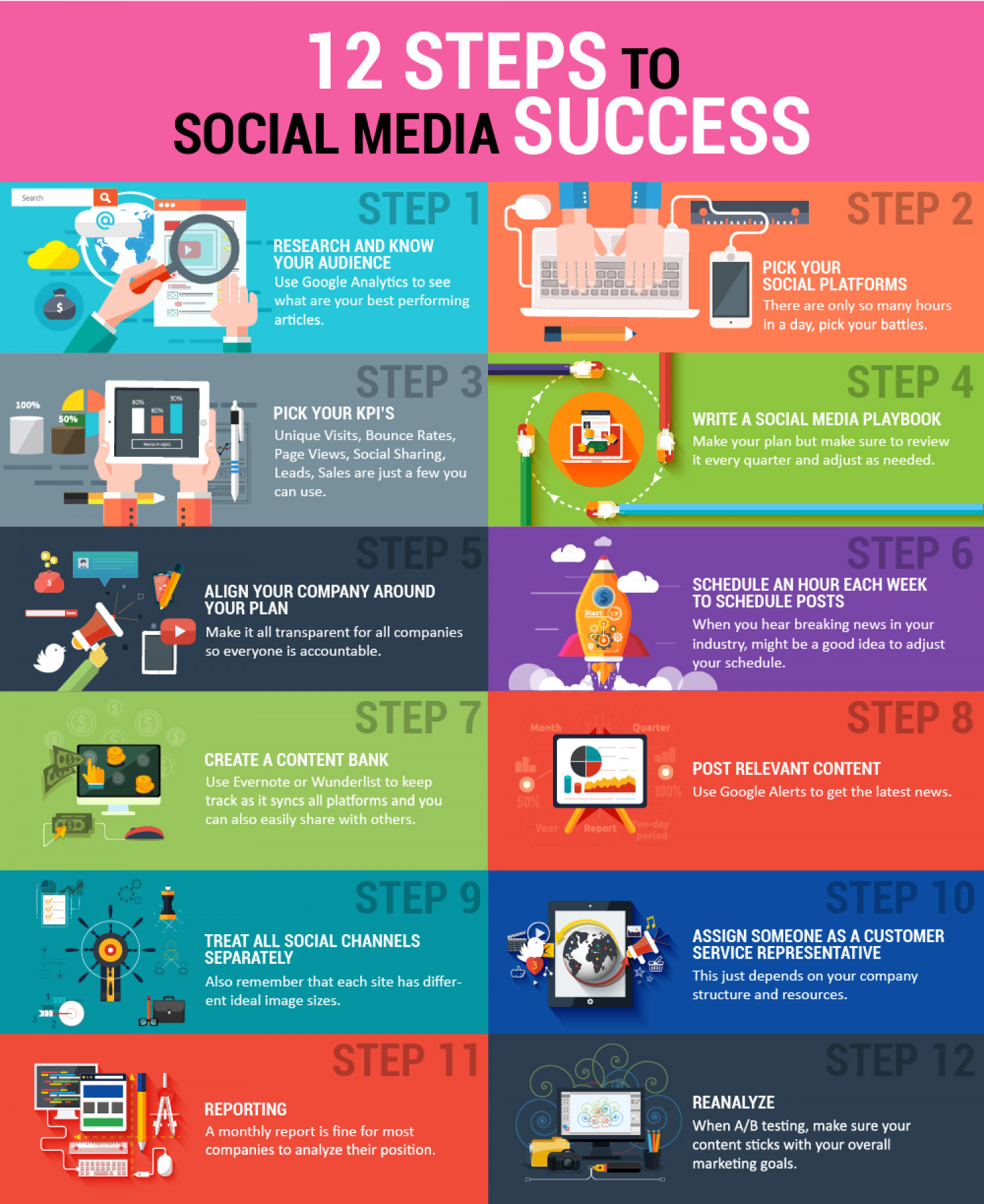 12 steps to shape social media success Infographic