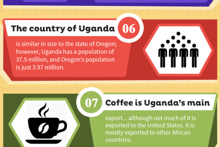 12 Unique and Interesting Facts About Uganda  Infographic