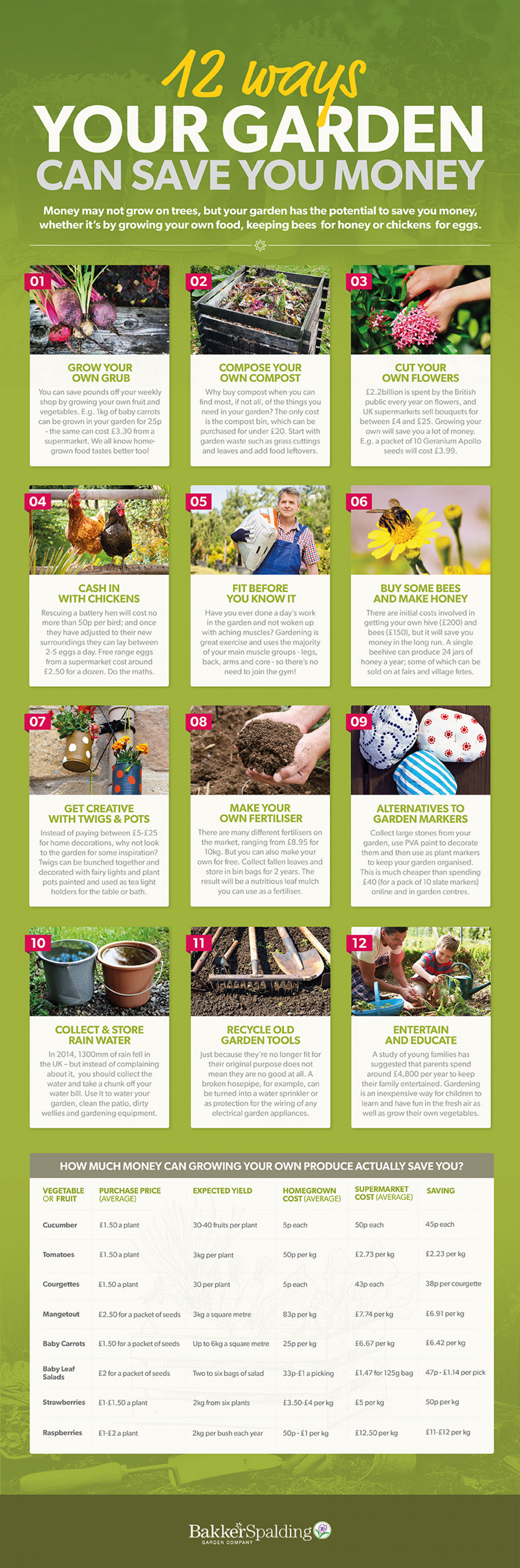12 Ways Your Garden Can Save You Money Infographic