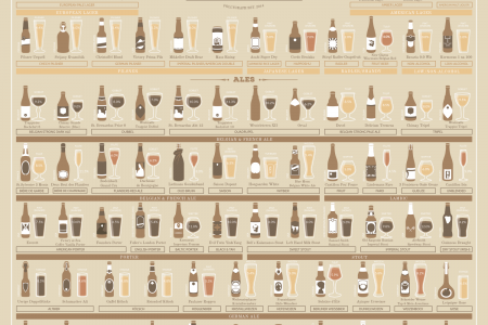 120 Beers You Have To Try Infographic