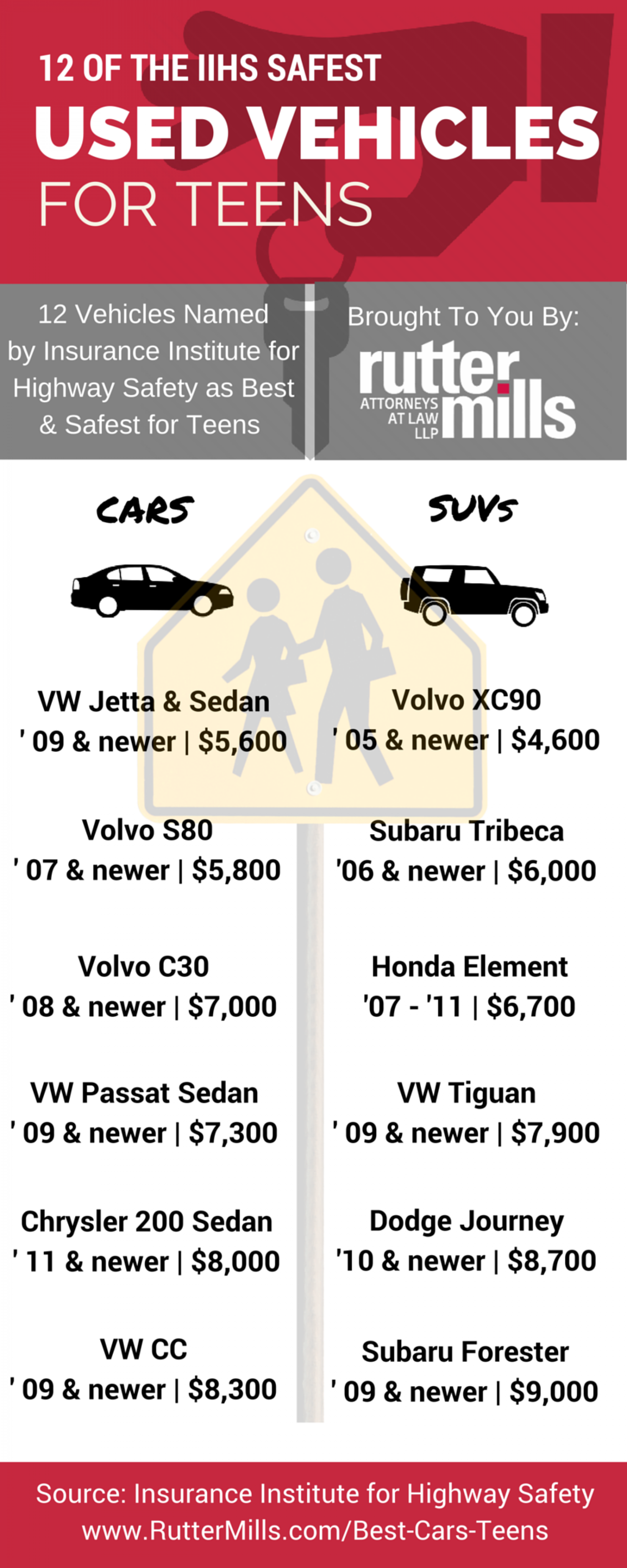 12 of the IIHS Safest Used Vehicles for Teens Infographic