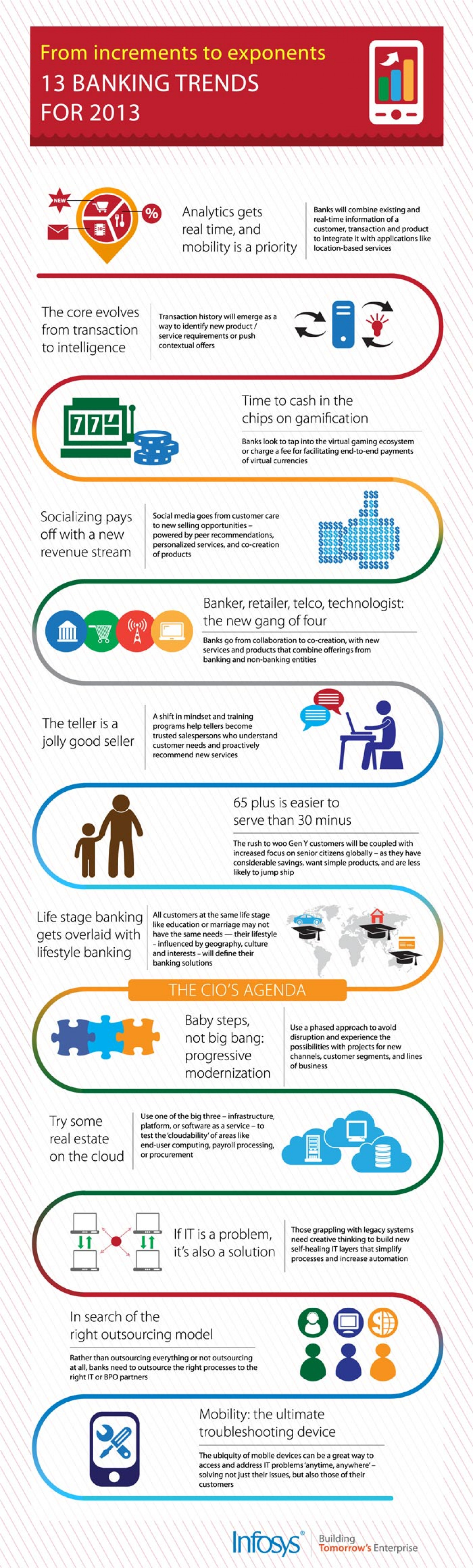 13 Banking Trends For 2013 Infographic