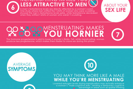 13 Facts About Your Period Infographic