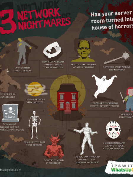 13 Network Nightmares That Turn Your Office into a House of Horrors Infographic