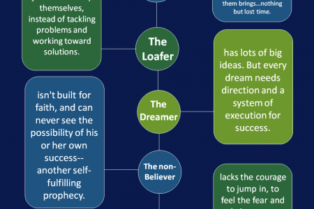 13 Personality Traits That Can Keep You From Success Infographic