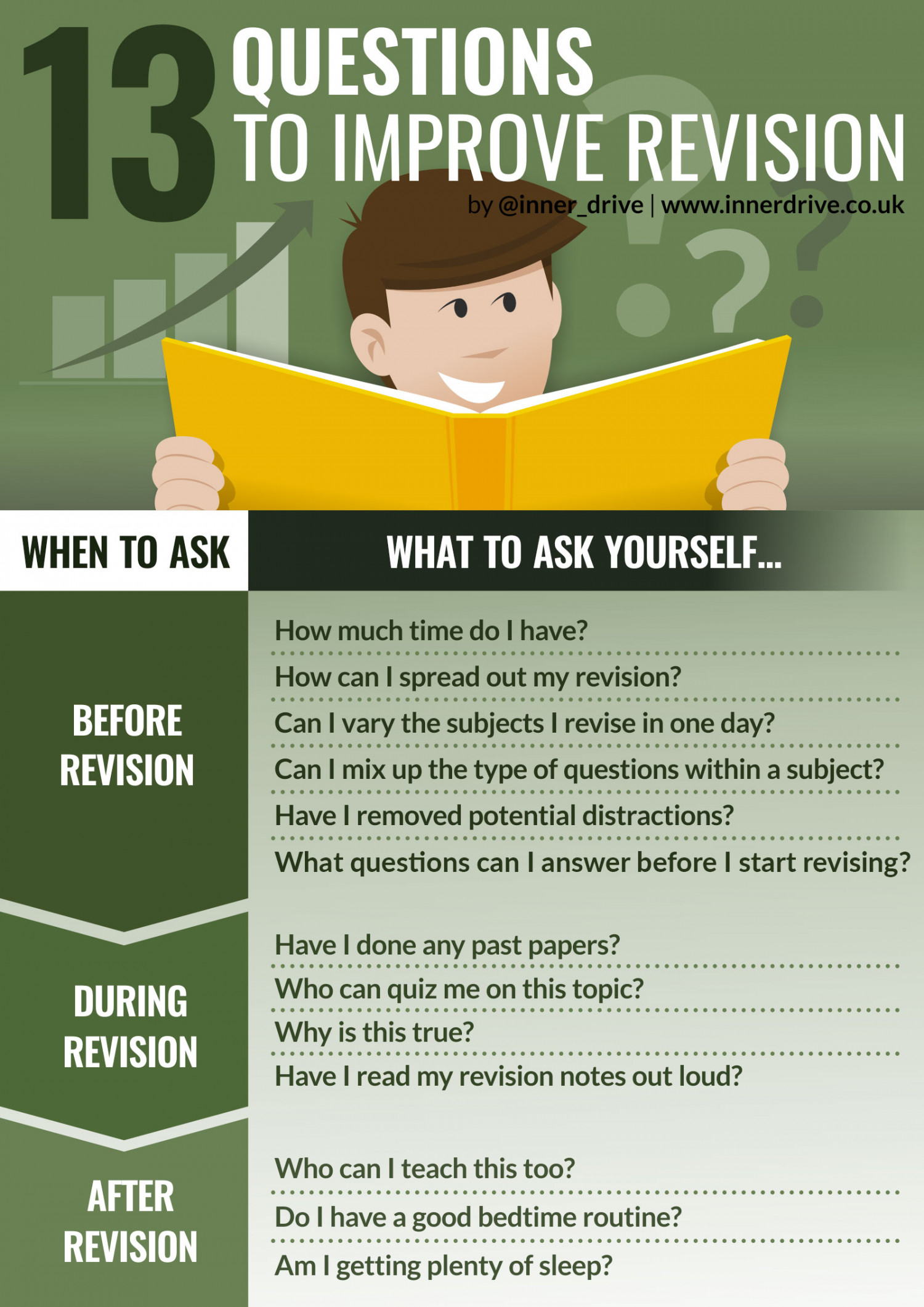 13 Questions to Improve Revision Infographic