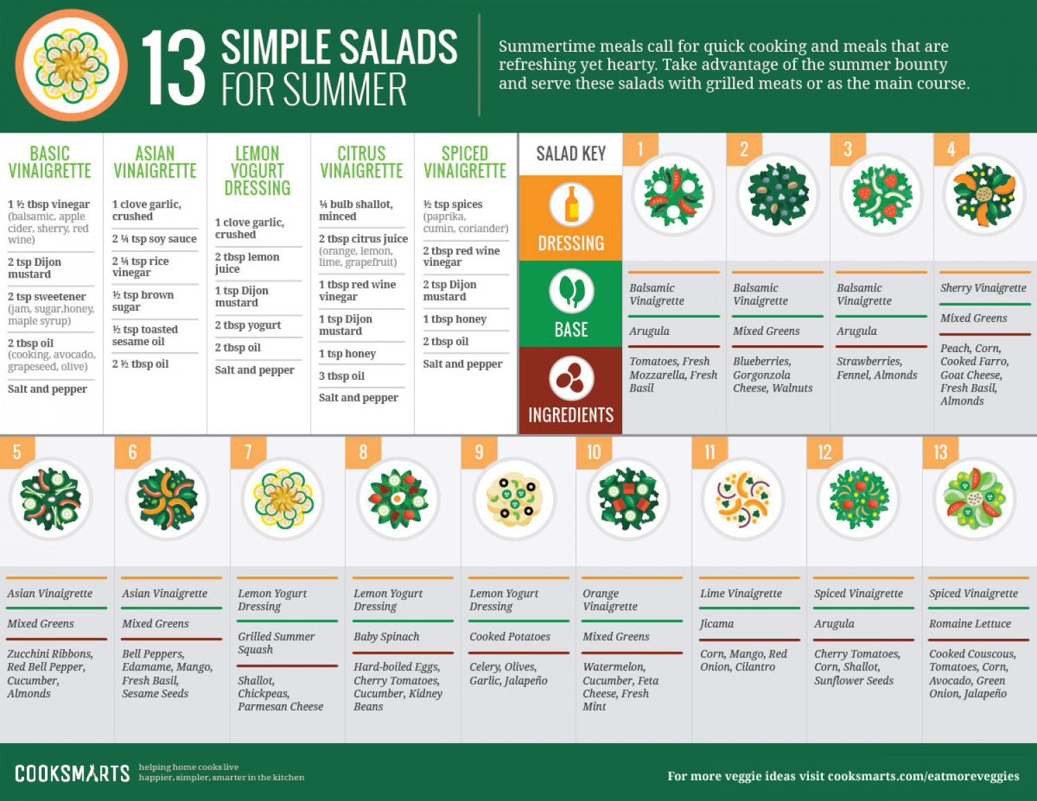 13 Simple Salads for Summer Infographic