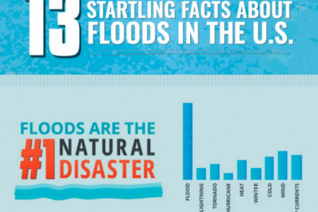13 Startling Facts About Floods in the U.S. Infographic