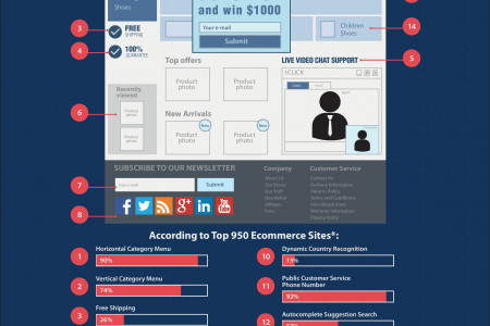 14 Best practices for building a perfect e-commerce homepage Infographic