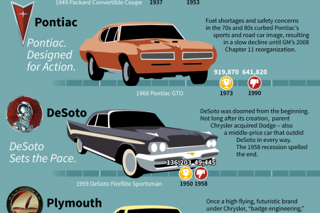 14 Defunct Car Brands and How They Failed Infographic