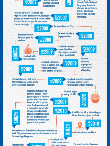 14 Fantastic New Facebook Infographics in 2011 Infographic