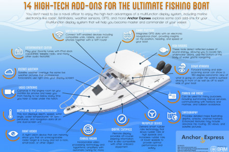 14 High-Tech Add-Ons for the Ultimate Fishing Boat Infographic