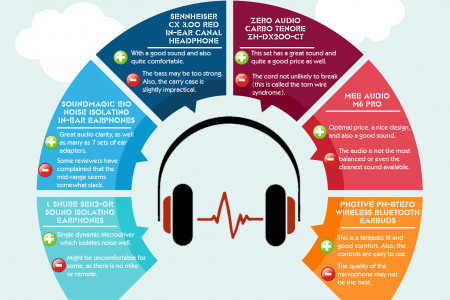 14 Most Durable Earbuds Under 50  Infographic