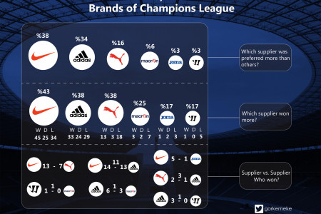 14/15 Brands of UEFA Champions League Infographic