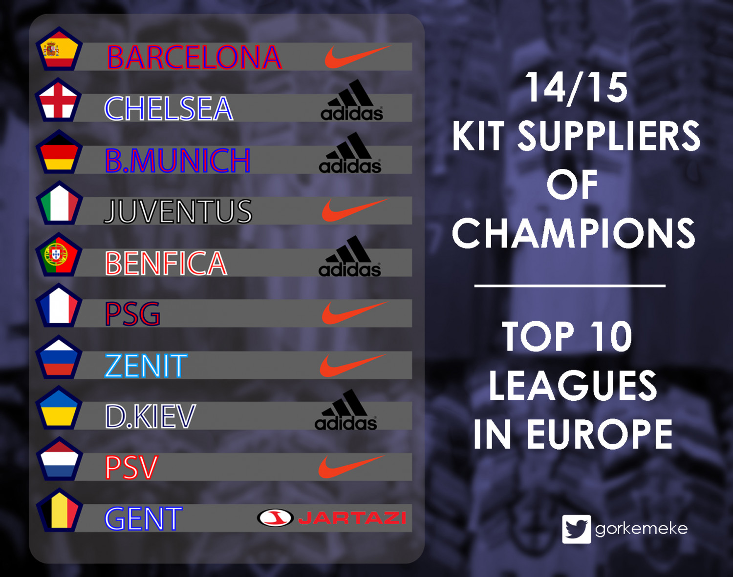 14/15 Kit Suppliers of Champions Infographic