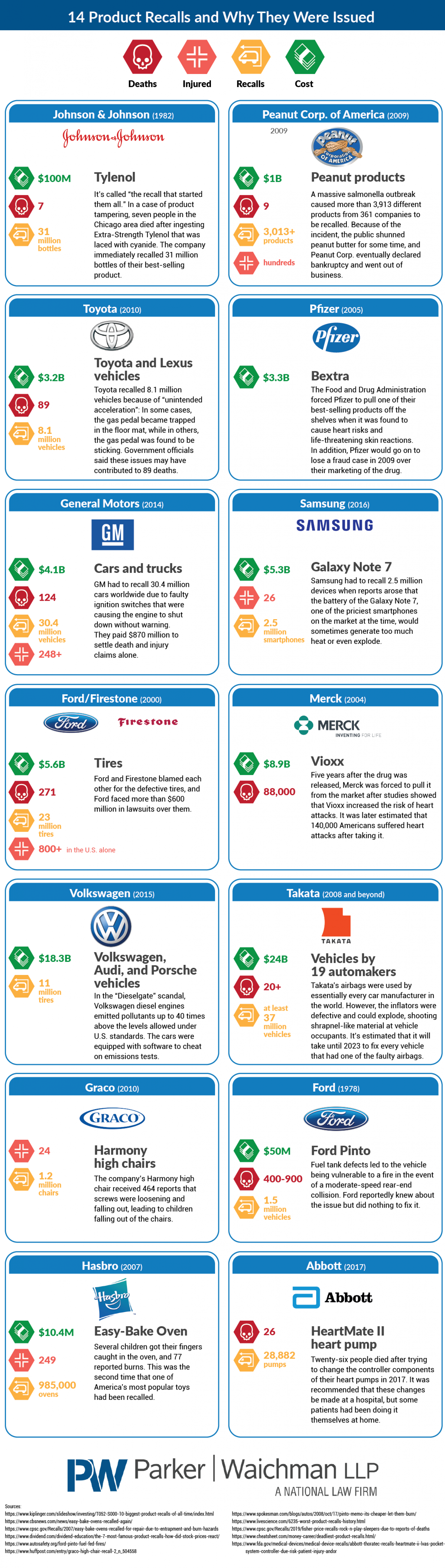 14 Product Recalls and Why They Were Issued Infographic