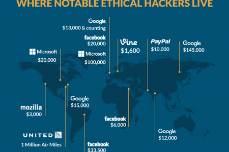 15 Best Hackers In The World Infographic