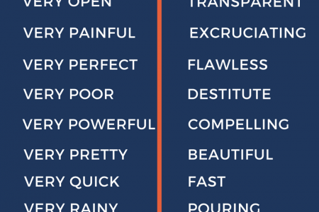 """15 Common words """"in lieu of Very"""" Infographic"""