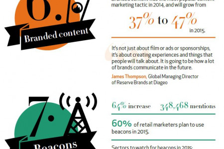 15 digital trends for 2015 Infographic
