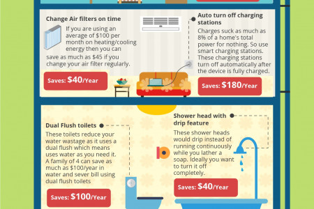 15 Effective Ideas to Make Your Home Energy Efficient Infographic