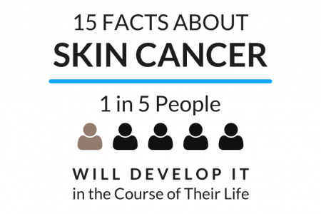 15 Facts About Skin Cancer Infographic