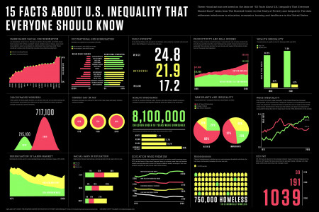 15 Facts About U.S. Inequalities Everyone Should Know Infographic