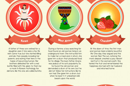15 Fairy Tales From Around the World  Infographic