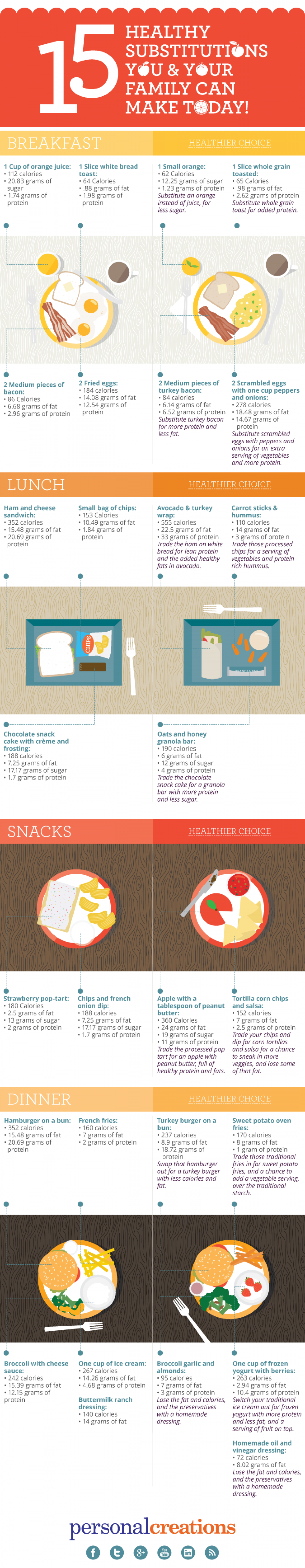 15 Healthy Substitutions You & Your Family Can Make Today Infographic