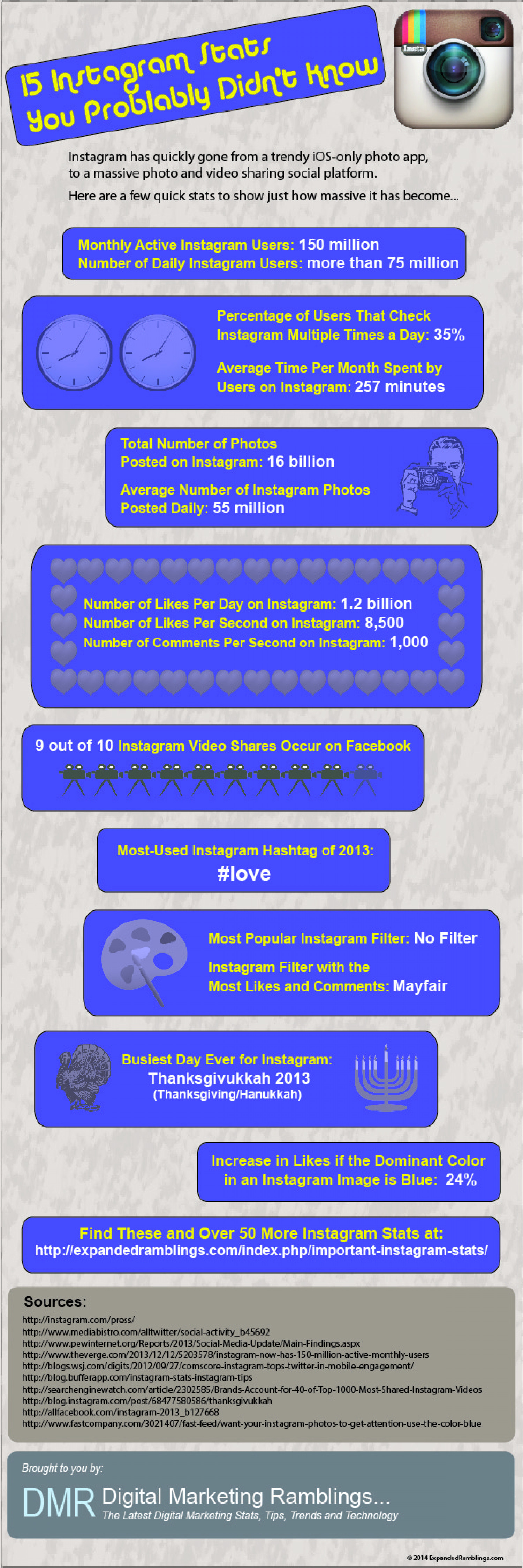 15 Instagram Statistics You Probably Didn't Know Infographic