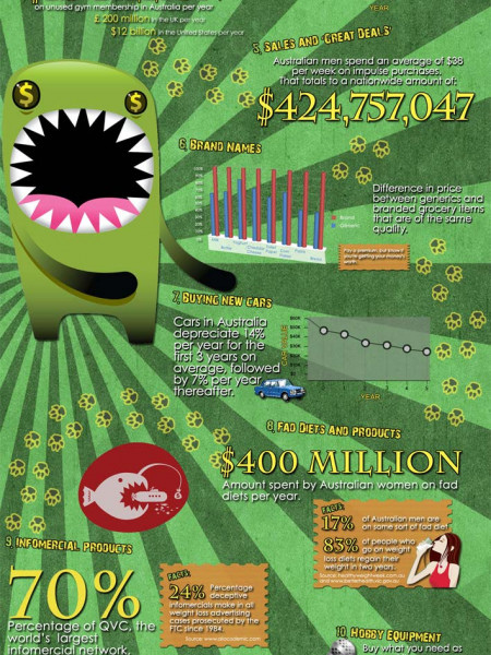 15 Monster Money Wasters Infographic