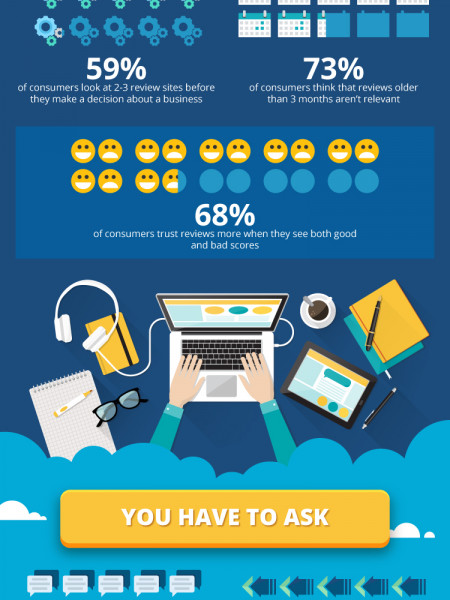 15 Reasons Your Business Needs Online Reviews Infographic