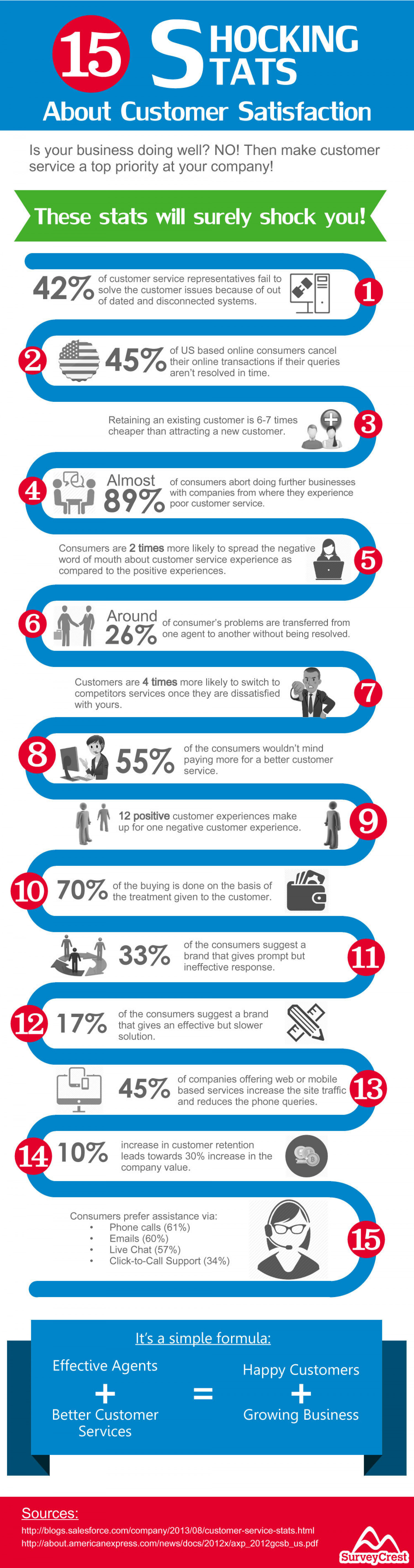 15 Shocking Stats About Customer Satisfaction Infographic