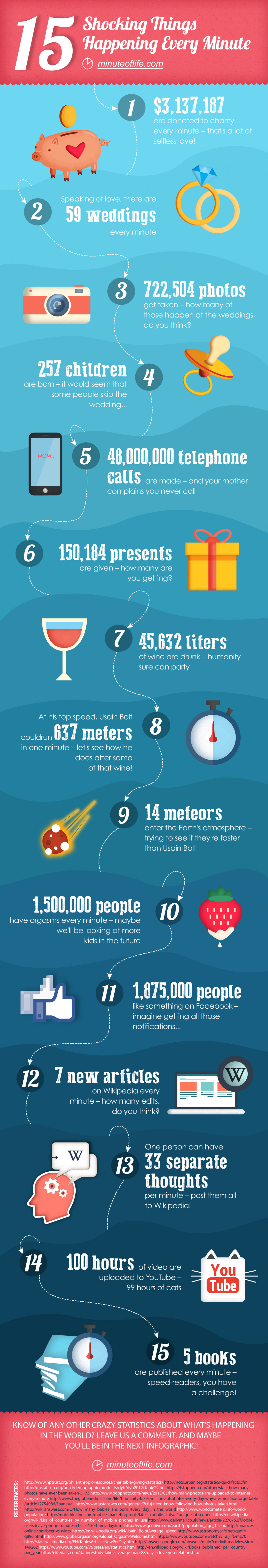 15 Shocking Things Happening Every Minute  Infographic
